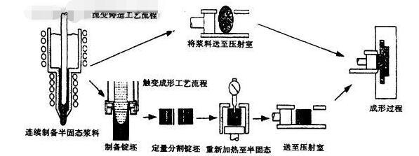 半固态金属成形技术的研究及应用8445-penggueifei