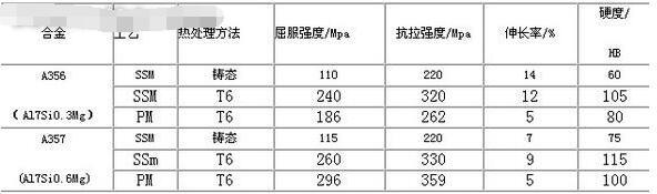 半固态金属成形技术的研究及应用8224-penggueifei