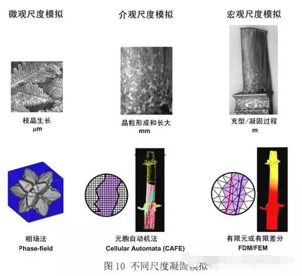 陈冰老师文集:发展高端精铸件必须直面的若干问题1923-penggueifei