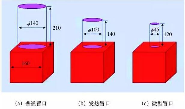 铸造冒口系统生产应用实际案例分析2112-penggueifei