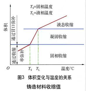 铸造冒口系统生产应用实际案例分析4864-penggueifei