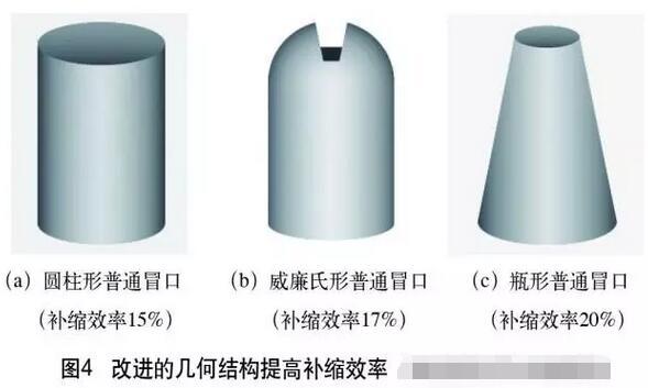 铸造冒口系统生产应用实际案例分析7212-penggueifei