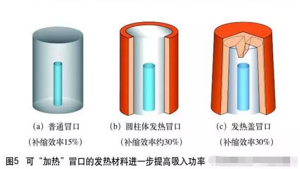 铸造冒口系统生产应用实际案例分析6721-penggueifei