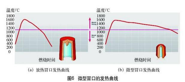 铸造冒口系统生产应用实际案例分析7288-penggueifei