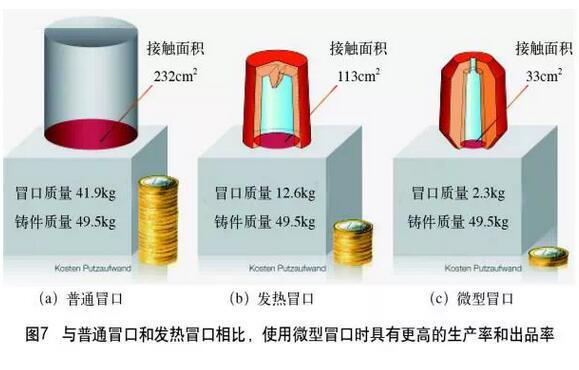 铸造冒口系统生产应用实际案例分析8443-penggueifei